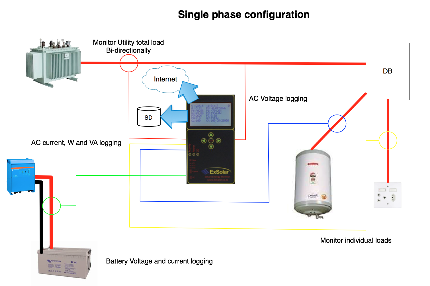 Smart Energy Monitor Single phase