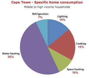 ct home consumption